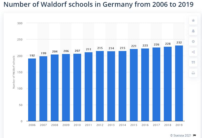 Waldorf vs Montessori 5