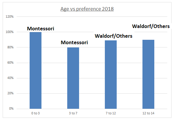 Waldorf vs Montessori 6